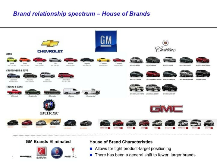 House of Brands Brand Architecture Examples PPT