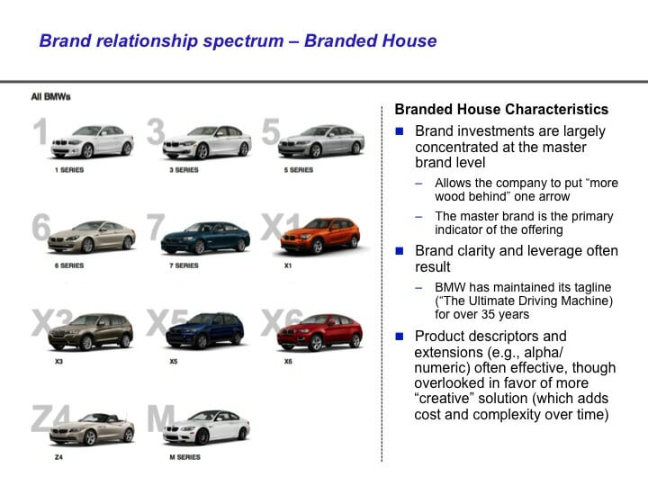 Branded House Brand Architecture Examples PPT