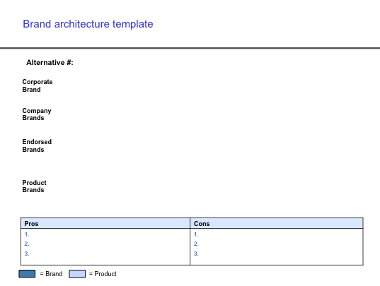 Brand Architecture Template